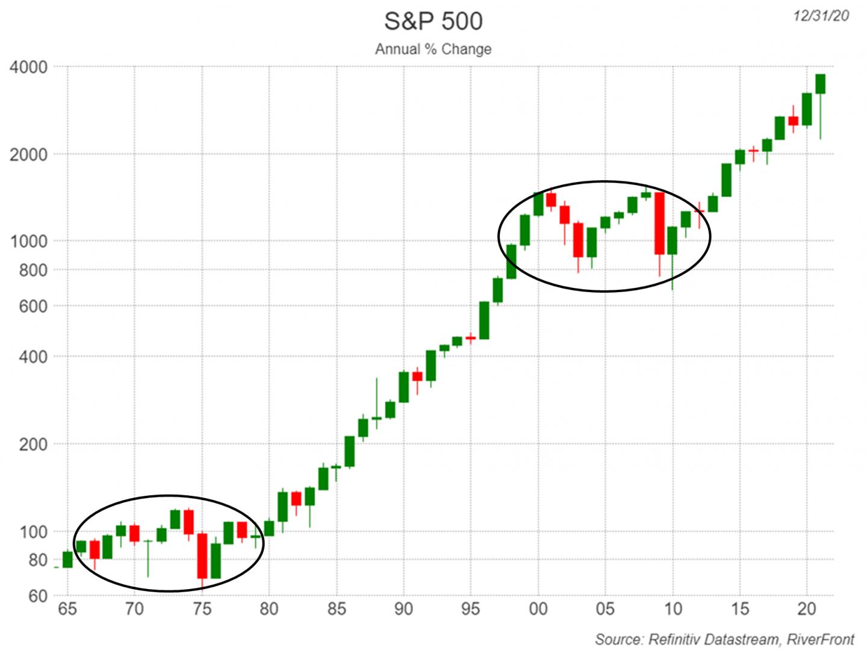 US Stocks Since 1964 S&P 500