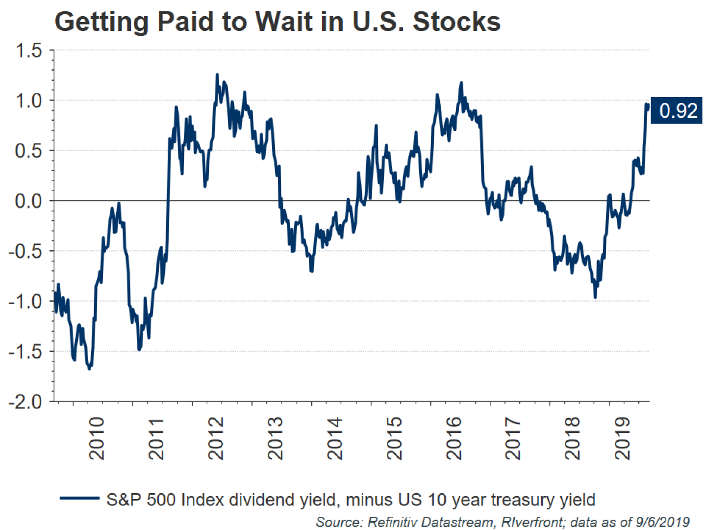 Getting Paid to Wait in U.S. Stocks